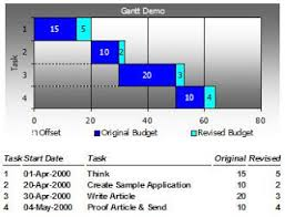 My Ms Access Blog Gantt Chart Using The Microsoft Chart Control