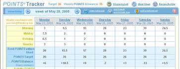 Weight Watchers Weekly Points Allowance Chart Pin On Weight Watchers