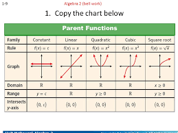 Chapter 1 Foundations For Functions Ppt Video Online