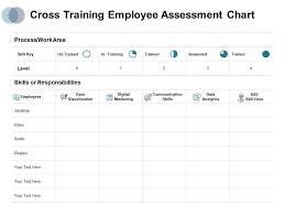Cross Training Employee Assessment Chart Process Work Area