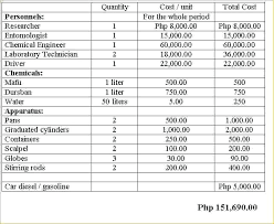 Budget Construction Budget Proposal Sample Project Example Template