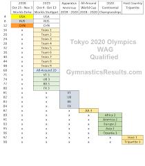 Gymnastics Results