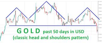 Gold Price Analysis Fundamentals News And Charts Steemit