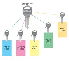 Master Key Chart Locksmith New Forest