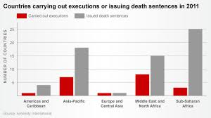 Amnesty International Fewer Nations Execute More Cnn