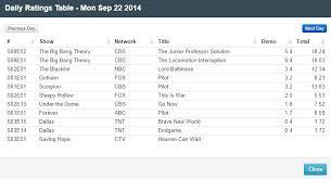 Final Adjusted Tv Ratings For Monday 22nd September 2014