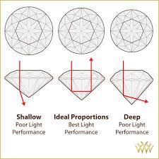 Diamond Cut Chart Ideal The 4 Cs Diamond Cut Whiteflash