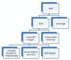 Dupont Analysis Of Return On Equity Cfa Level 1 Analystprep