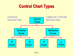 Types Of Control Charts In Tqm Outline Statistical Process Control Spc Process Capability
