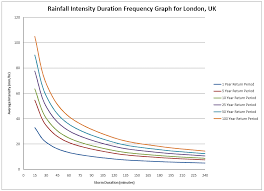 Intensity Duration Frequency For London Critical Flows In