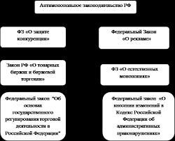 Реферат Эволюция антимонопольного законодательства в России  Структура антимонопольного законодательства РФ