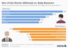 Chart War Of The Words Millenials Vs Baby Boomers Statista