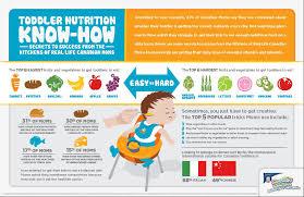 toddlernutrition