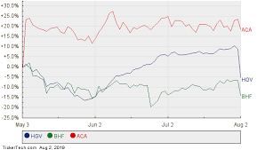 Hgv Stock Chart Analysts Expect Amca To Hit 31 Nasdaq Com