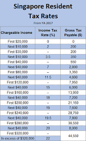 Singapore Personal Individual Income Tax Rate 2017 And 2018