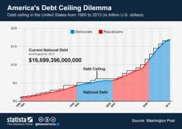 Chart U S National Debt Is Growing Rapidly Statista