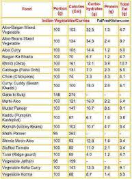 Pakistani Food Calories Chart Pdf Nutritional Values Of Indian Food Pdf Ftempo Inspiration