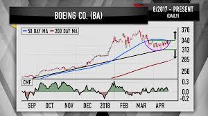Stock Future Charts Cramer Boeing Raytheon Charts Show Defense Stocks Still