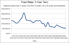 5 Year Mortgage Rate Chart Fixed Rate And Variable Rate Mortgages Which Is Better
