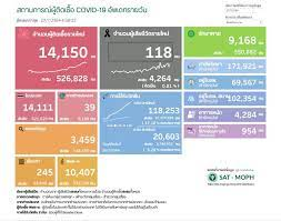 ยังวิกฤต! ป่วยโควิดในประเทศวันนี้ 14,150 ราย ติดเชื้อในเรือนจำ 245 ยอดดับยังสูง  118 คน ติดเชื้อสะสมระลอกเมษาฯ 497,965 ราย