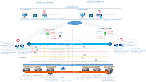 Dns Designs Multi Site Active Active Solutions Nsx V And F5 Big Ip Dns