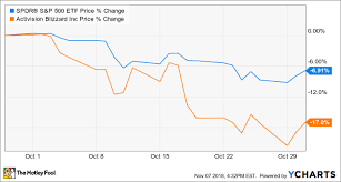 Why Activision Blizzard Stock Lost 17 In October The