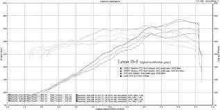 Joez Stock Chart I H E Power Gains Clublexus Lexus Forum Discussion