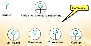 Курсовая rational rose Разработка автоматизированной системы для  Диаграмма вариантов использования