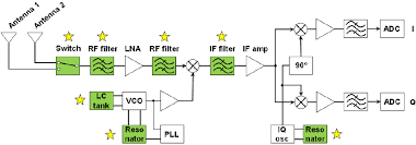 block diagram of the super heterodyne radio receiver, as reported by radio transmitter block diagram at Radio Block Diagram
