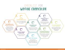 Training Design Process 7 Steps How To Write A Curriculum From Start To Finish Educationcloset