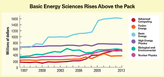 Budget Malaise May Hit Does One Big Growth Area Science