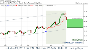 Nasdaq Appn Appian Corp Stock Gains 23 04 On Jun 21 2018