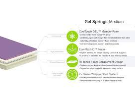 Gel Springs Medium Eastern King Mattress WLow Profile Foundation