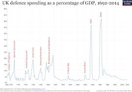 Defense Budget Chart Military Spending Our World In Data