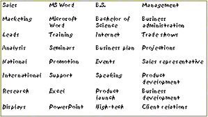 ... resume that contains those keywords. The ...