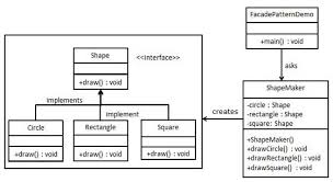 Singleton Design Pattern Java Inspiration Design Patterns Facade Pattern