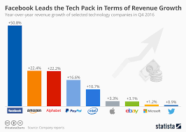 Chart Facebook Leads The Tech Pack In Terms Of Revenue