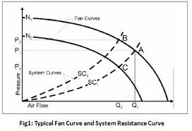 How To Read A Fan Curve Chart Fan Curves Basics Explained Understanding Fan Performance