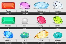 What Is The Birthstone Chart What Is My Birthstone International Gem Society