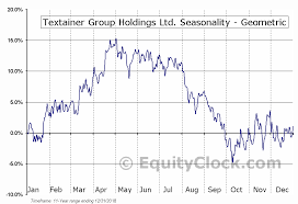 Textainer Group Holdings Ltd Nyse Tgh Seasonal Chart