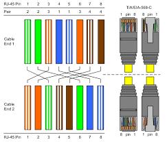 eia a wiring diagram eia wiring diagrams t568a cross%20gigabit
