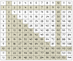 Three Times Table Chart 3 Times Table Grid Up To 100 Photos Table And Pillow