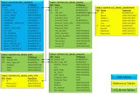 Brine Data Db Tables