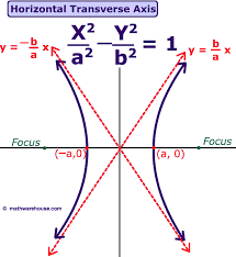 picture of hyperbola with vertical transverse picture of hyperbola with a horitontal transverse