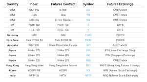 Index Futures Symbol Chart Index Futures Stock Market