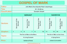 Gospel Of Mark Chart Gospel Of Mark Overview