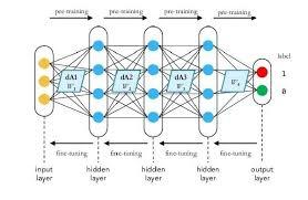 Deep Neural Network A Deep Learning Neural Network Stacked Autoencoder Network