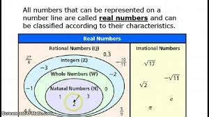 Real Numbers Venn Diagram Worksheet 43 Hand Picked Numbers Classification Chart