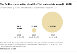 searching for news the flint water crisis pew research center in addition to the findings about the water contamination in flint the study sheds light on what search data can and cannot tell us about public attitudes