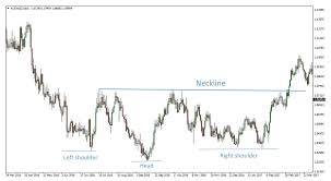 Forex Chart Patterns Forex Chart Patterns Fx Trading Revolution Your Free